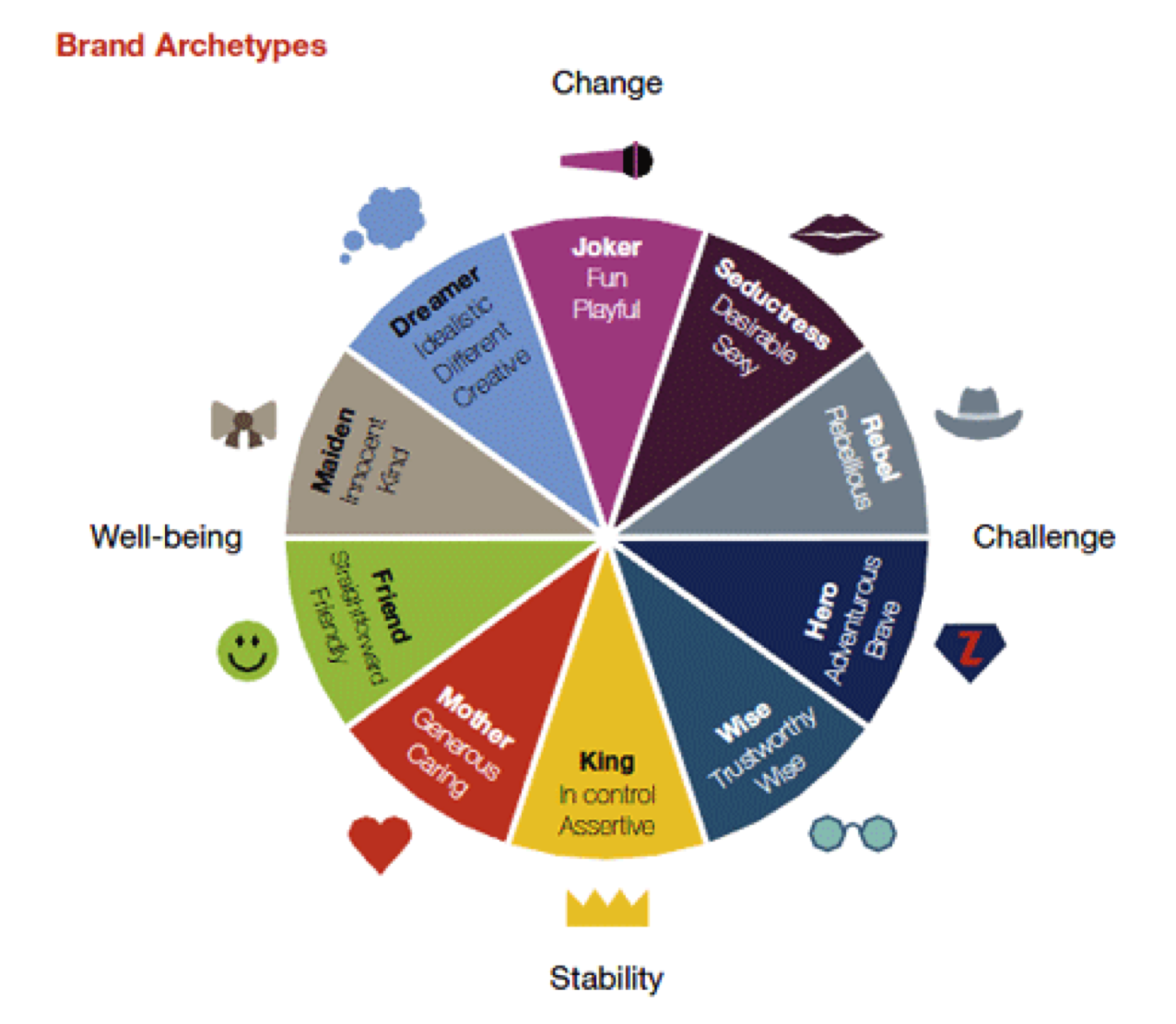 Which Is Your Brand Archetype We Are Circle